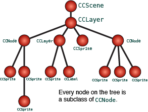 tree-node